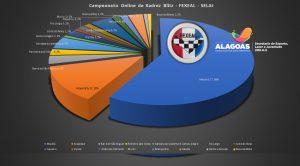 E-Selaj: Centenas de jogadores participam do Campeonato Alagoano de Xadrez Online